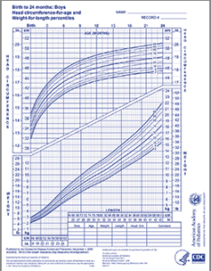 Who growth chart  boys months also aap rh shop