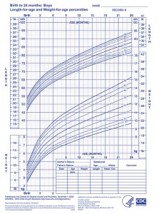 Who growth chart  boys also months aap rh shop
