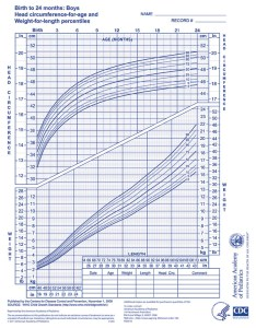 Thumb also who growth chart  boys months aap rh shop