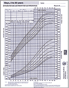 Growth chart boys years also aap rh shop