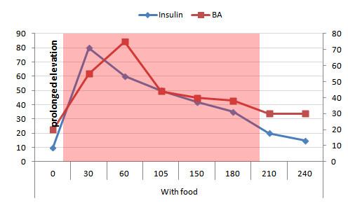 ...wie die Zufuhr von Beta-Alanin ZU den Mahlzeiten (Bildquelle ebd.)