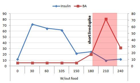 Muskelpower Nährstoff Nr. 2: Beta-Alanin und Carnosin