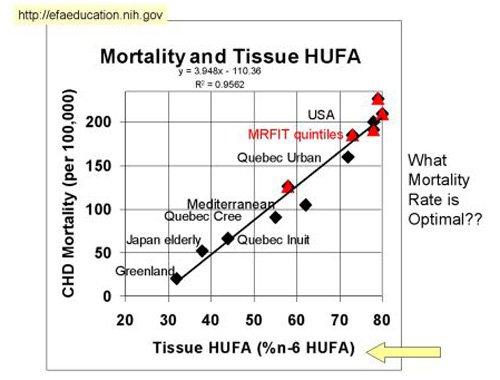 Das Optimale Omega 3 zu Omega 6 Verhältnis: Omega 6 Gehalt im Gewebe und Sterblichkeitsrisiko