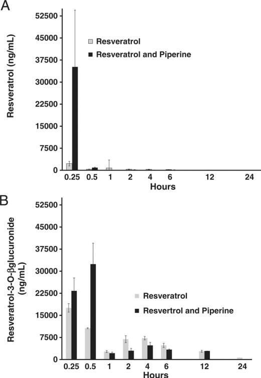 Bioverfügbarkeit: Resveratrol + Piperin