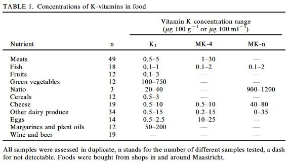Vitamin K2: In Welchen Lebensmitteln ist es enthalten?