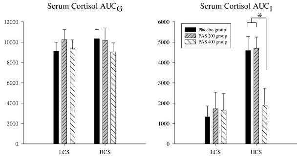 """Akuter Stress & Phosphatidylserin: Hellhammer und Kollegen zeigten, dass die Gabe von 400mg PS (Sojabasis) die Ausschüttung von Stresshormonen (ACTH, Cortisol) in gestressten Personen normalisiert (""""High Stress""""). Eine identische Wirkung blieb bei einer Zufuhr von 200mg PS pro Tag allerdings aus. (Bildquellen: Hellhammer et al. (2014))"""