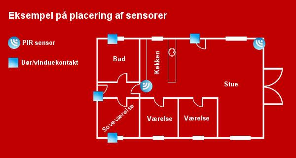Eksempel på hvordan sensorerne kan placeres