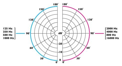 CIE AV Solutions Clockaudio Omni-directional low profile