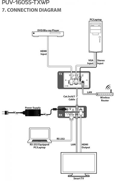 CIE AV Solutions CYP 5-Play HDBaseT Transmitter VGA/HDMI