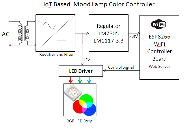 IoT (ESP8266) Based Mood Lamp (RGB Color) Controller