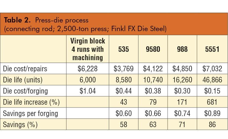 Извлечение денег при наплавке ковочных штампов