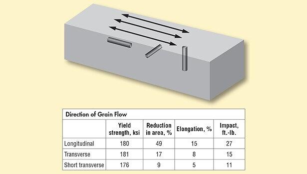 Рисунок 2. Эта иллюстрация изображает анизотропные свойства, которые зависят от направления потока зерна в поковке. Образцы для испытаний, которые обрабатываются из пластически деформированного блока, имеют (слева направо) продольный, поперечный и короткий поперечный соответственно. Обратите внимание на значительное увеличение свойств, которые связаны с образованием и распространением трещин / трещин в пробном образце. Предел текучести достаточно постоянен. (любезно предоставлено ASM International)