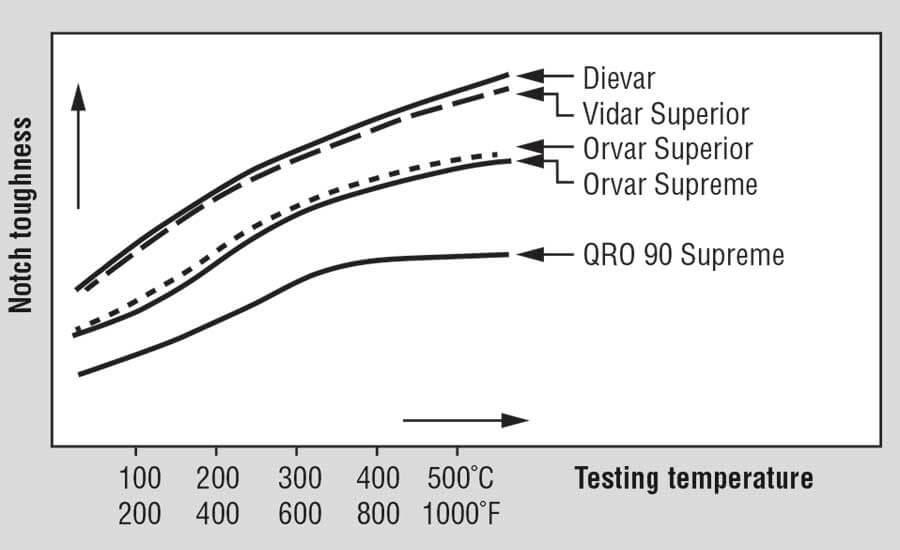 Рисунок 2.   Нагревательные матрицы увеличивают их потенциальную прочность и снижают риск растрескивания.