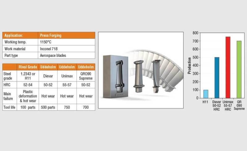 Рисунок 6. На этой диаграмме приведено исследование конкретного случая, в котором сравнивались разные штампованные стали.