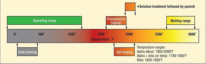 Рисунок 5. Типичные диапазоны температур для титановых сплавов приведены для срока службы, ковки и термообработки.