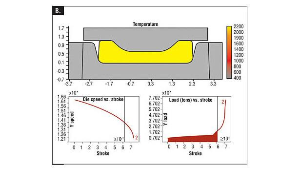 Рисунок 4B. Моделирование ковочного пресса с винтовым прессом отображает температуру (вверху), скорость плунжера (внизу слева) и нагрузку ковки (внизу справа) во время деформации. Площадь под кривой хода нагрузки (красная) представляет энергию, потребляемую деформацией.