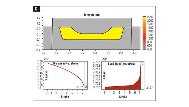 Рисунок 4C. Моделирование ковочного пресса с винтовым прессом отображает температуру (вверху), скорость плунжера (внизу слева) и нагрузку ковки (внизу справа) в конце хода. Площадь под кривой хода нагрузки (красная) представляет энергию, потребляемую деформацией.