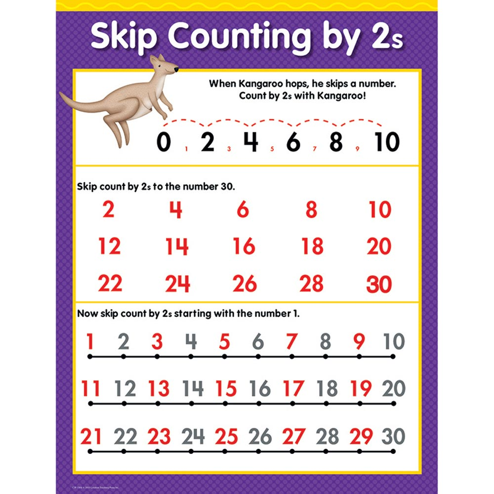 Skip Counting By 2s Chart Creative Teaching Press Ctp1308  Ebay