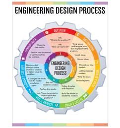 engineering design process chart stem steam [ 1000 x 1000 Pixel ]
