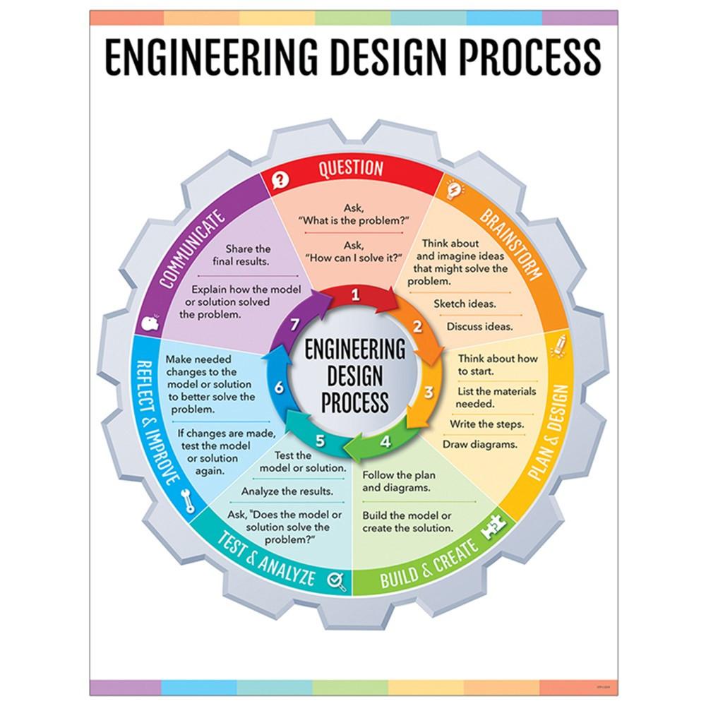 hight resolution of engineering design process chart stem steam