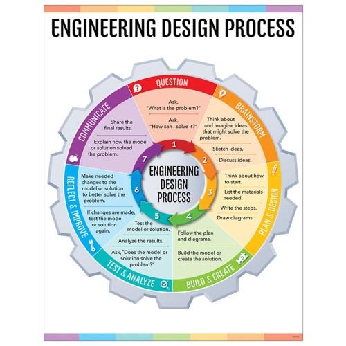small resolution of engineering design process chart stem steam