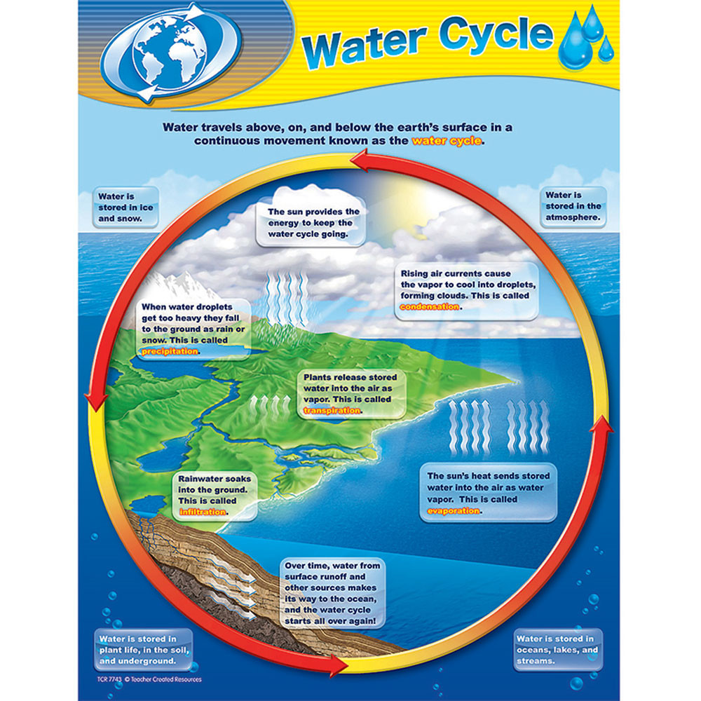 hight resolution of water cycle chart