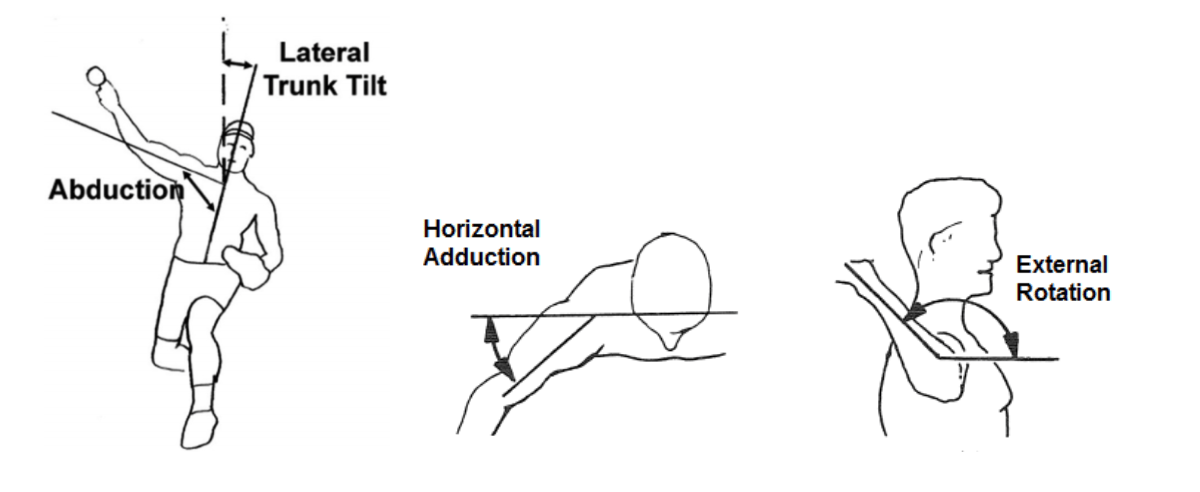 abduction lateral trunk tilt