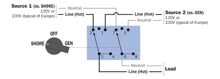rotary switch wiring diagram kenmore dryer manual blue sea systems ac transfer switches for