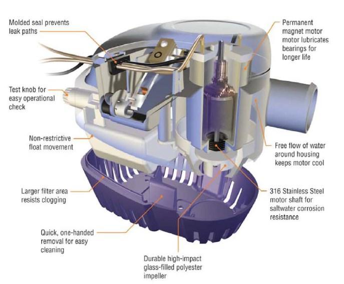 Attwood Sahara Automatic Bilge Pump S750 Series 12V 750 GPH