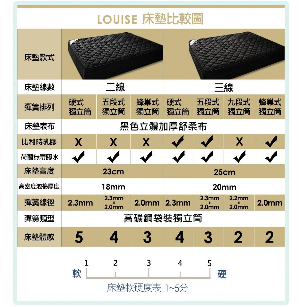【活動商品】 【送同尺寸保潔墊】OBIS鑽黑系列-Louise雙人加大三線6X6.2九段式獨立筒無毒床墊(25C / H&D哪裡買便宜