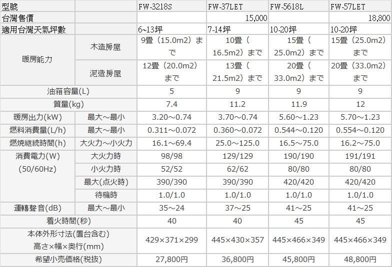 PChome Online 商店街 - 飛馬高科技 - 大日 日本原裝 煤油 暖爐 電暖器