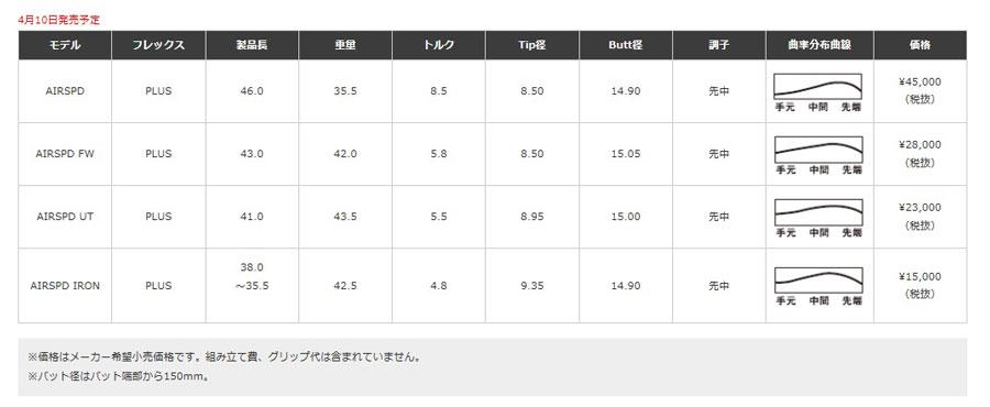 ENDEAVORGOLF: ☆ ☆ Fujikura Fujikura Air Speeder Plus