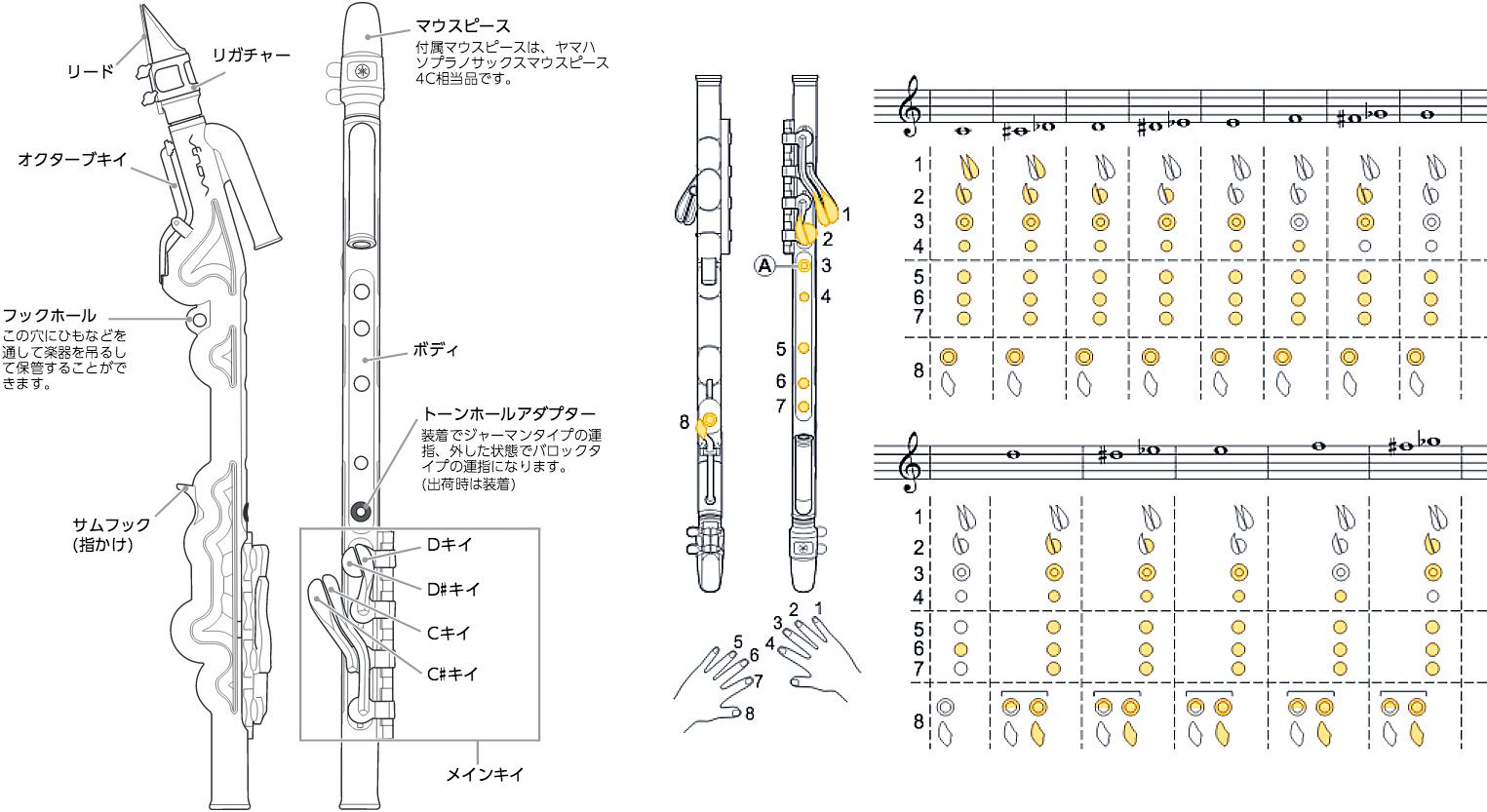 【楽天市場】YAMAHA ( ヤマハ ) YVS-100 ヴェノーヴァ カジュアル 管楽器 ソプラノサックス