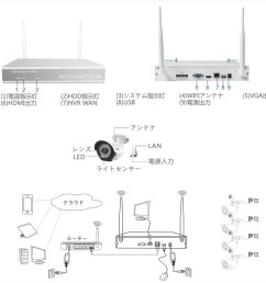 the security camera 4 wi fi recording tuner hdd 1 000gb incorporation  [ 900 x 900 Pixel ]