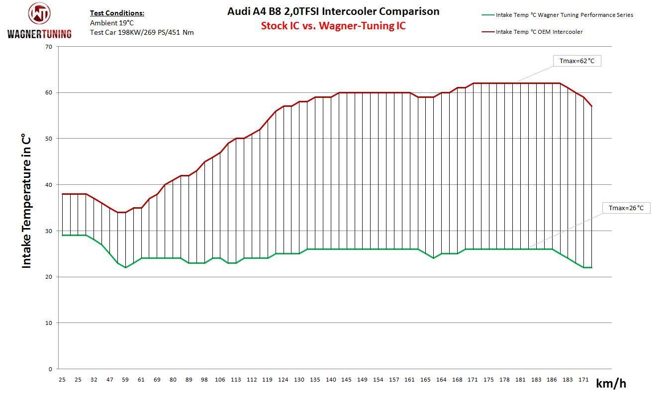 Wagner Tuning Performance Ladeluftkühler Kit Audi A4 A5 B8