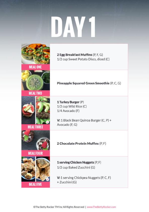 Fat Protein Efficient Diet Plan : protein, efficient