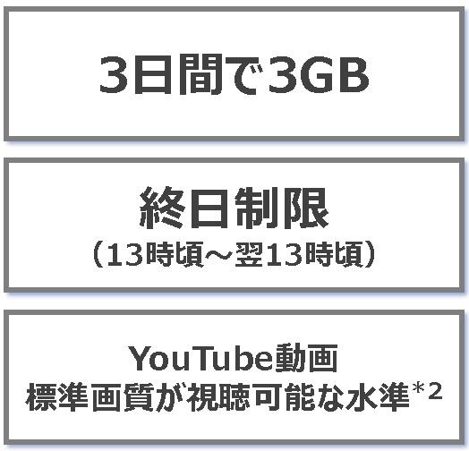 現在の3日3GBの通信制限が
