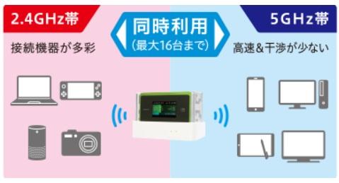 WX06同時接続台数