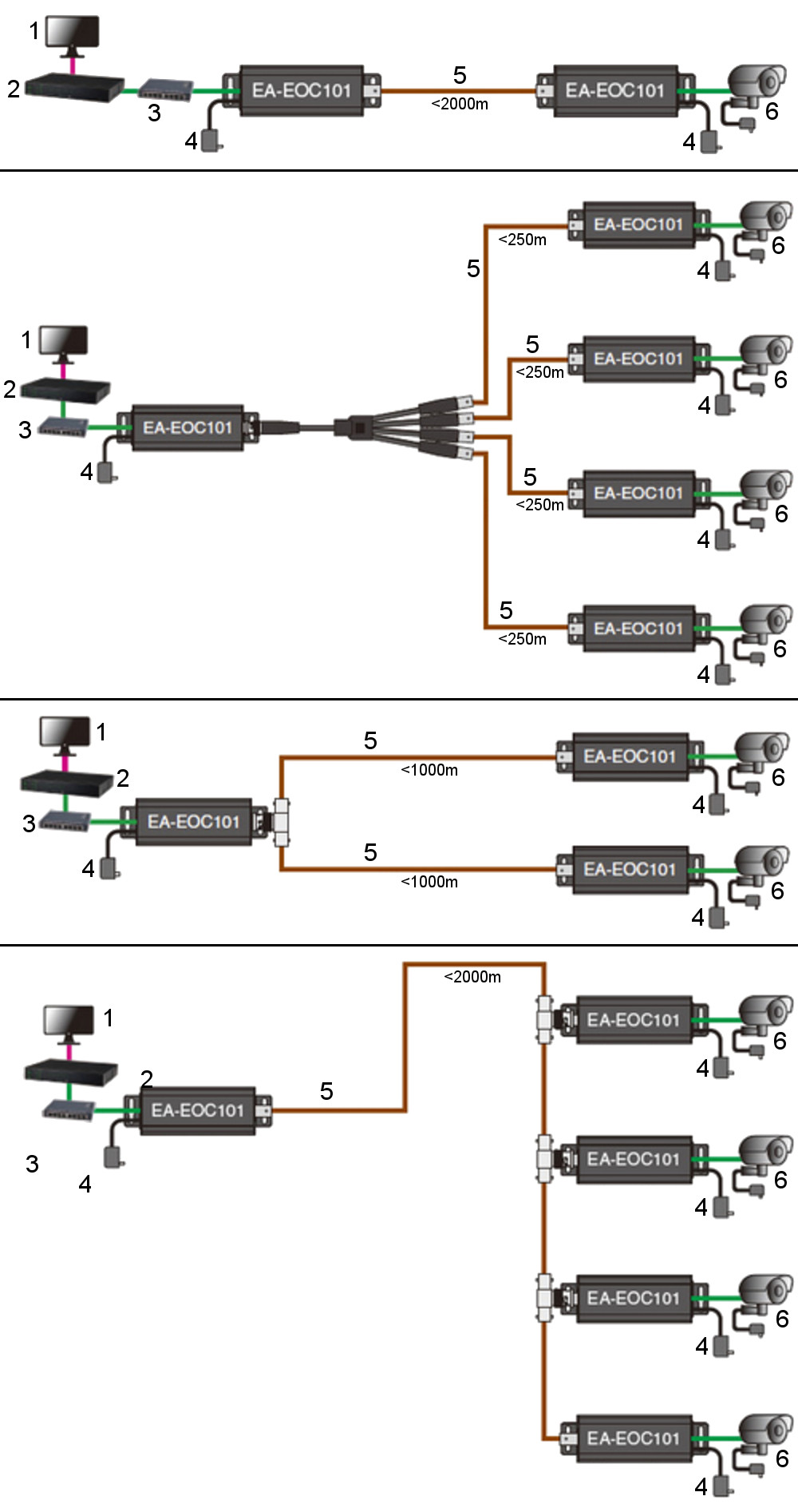 hight resolution of extender ethernet over coaxial cable ea eoc101 cop