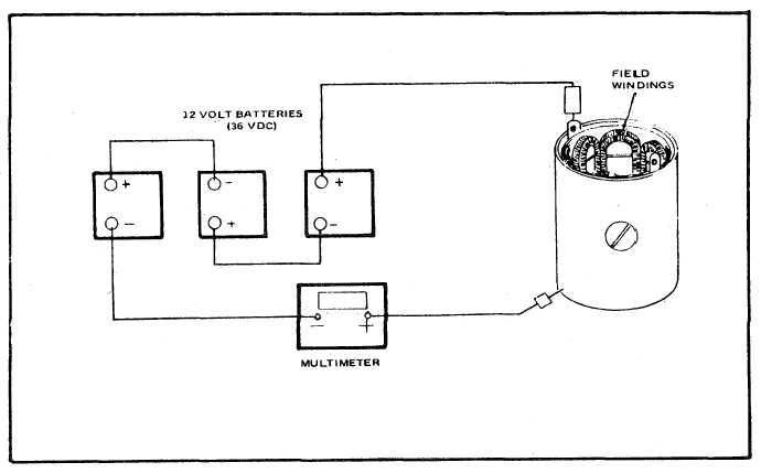 Figure 6-16. Field Winding Test Setup