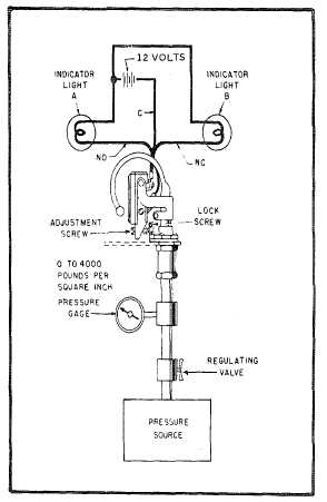 Figure 6-10. Pressure Switch Test Setup