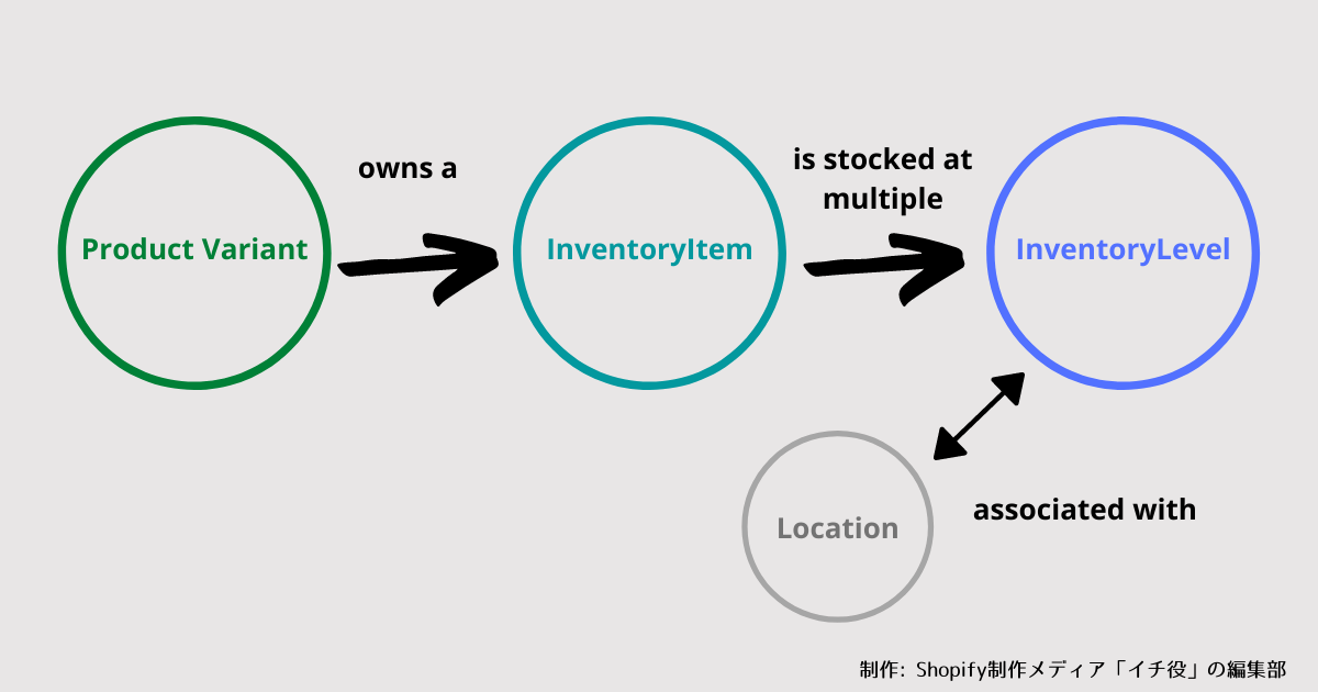 inventory-object-relationship