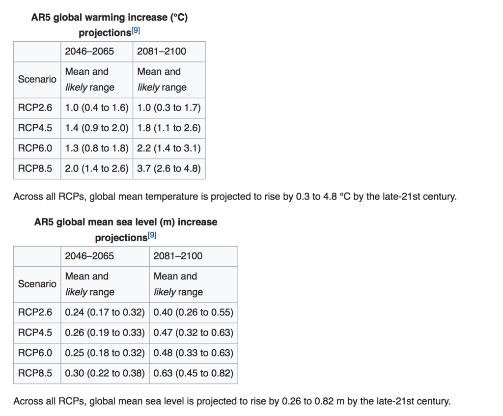 AR5 Global Warming Increase (ºC) Projections
