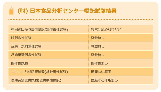 除菌スプレー カンファペットの「財団法人 日本食品分析センター委託試験結果」