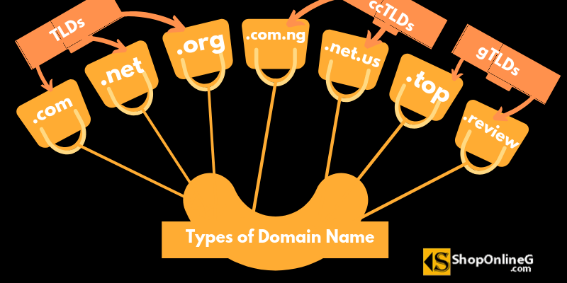 Types of Domain Name