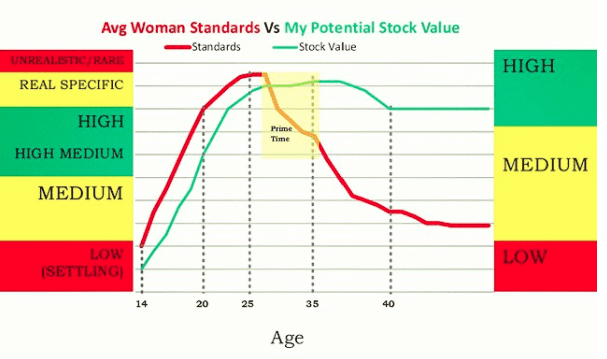 Theories on male stock