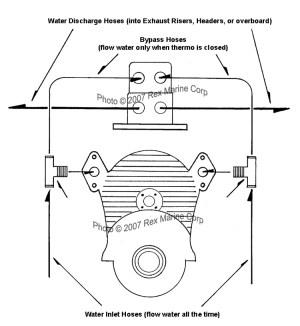 Plumbing Instruction Diagram for Rex Marine Thermostat Kit