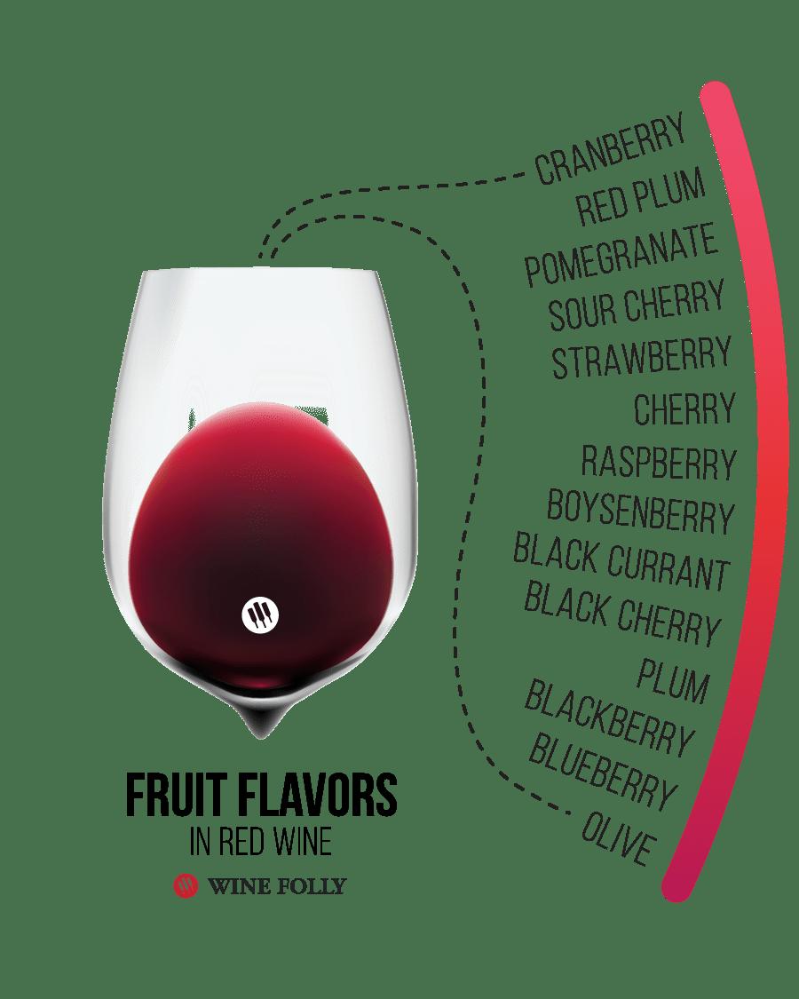 Rượu vang thông thường chỉ được làm từ nho, nhưng hương vị cuối cùng của chúng lại bị ảnh hưởng bởi rất nhiều yếu tố