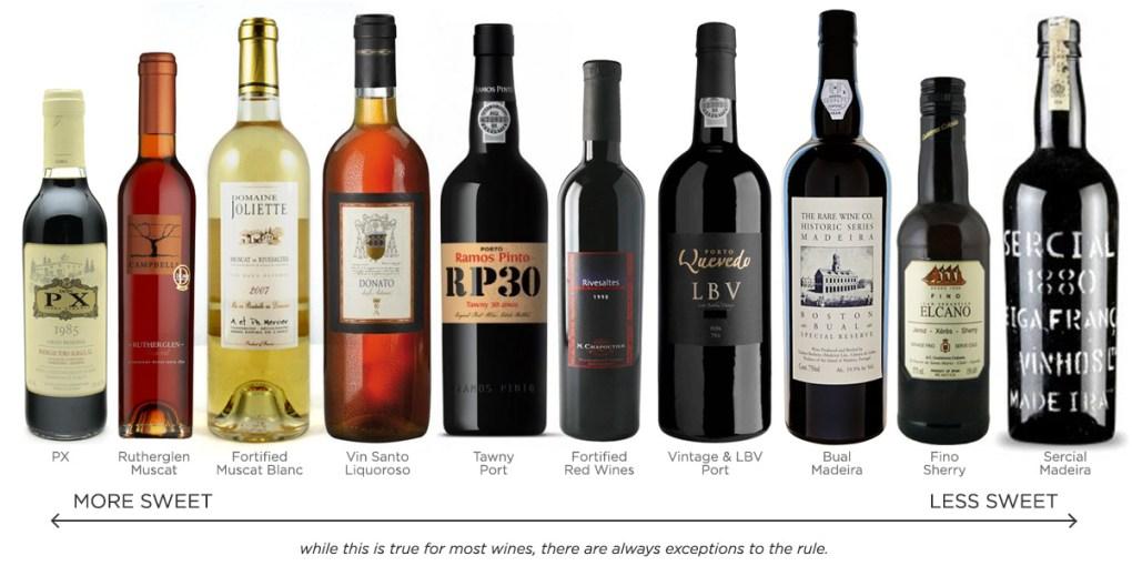 Hay còn gọi là Rượu vang cường hóa được tạo ra khi rượu brandy nho được thêm vào rượu vang và có thể là rượu khô hoặc ngọt