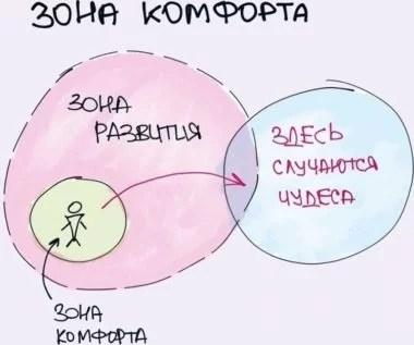 зона комфорта и дискомфорт